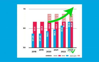 Poln odmerni odstotek že leta 2023